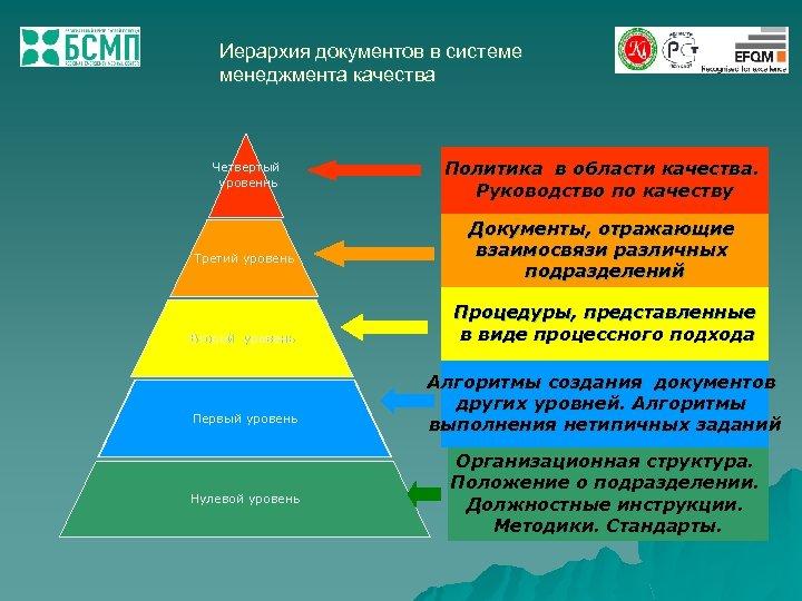 Иерархия документов в системе менеджмента качества Четвертый уровеннь Третий уровень Второй уровень Первый уровень