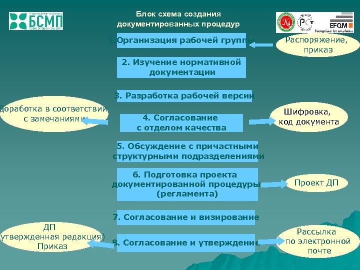 Доработка в соответствии с замечаниями Блок схема создания документированных процедур 1. Организация рабочей группы