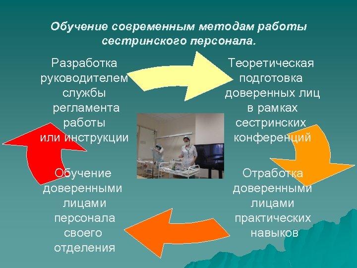 Обучение современным методам работы сестринского персонала. Разработка руководителем службы регламента работы или инструкции Теоретическая
