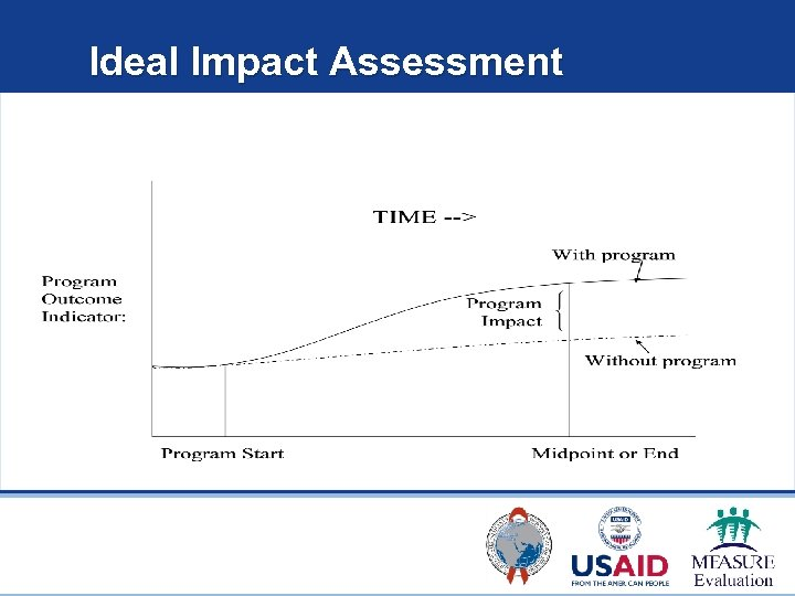 Ideal Impact Assessment