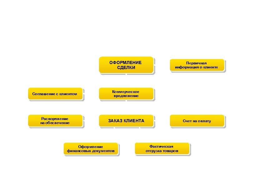 Схема документооборота продаж ОФОРМЛЕНИЕ СДЕЛКИ Соглашение с клиентом Коммерческое предложение Распоряжение на обеспечение Первичная