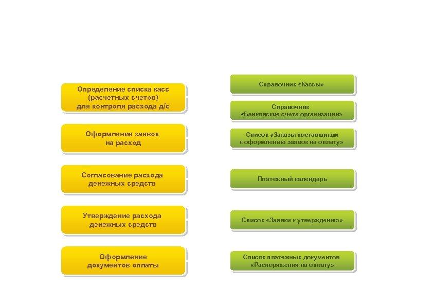 Планирование расхода денежных средств Определение списка касс (расчетных счетов) для контроля расхода д/с Справочник