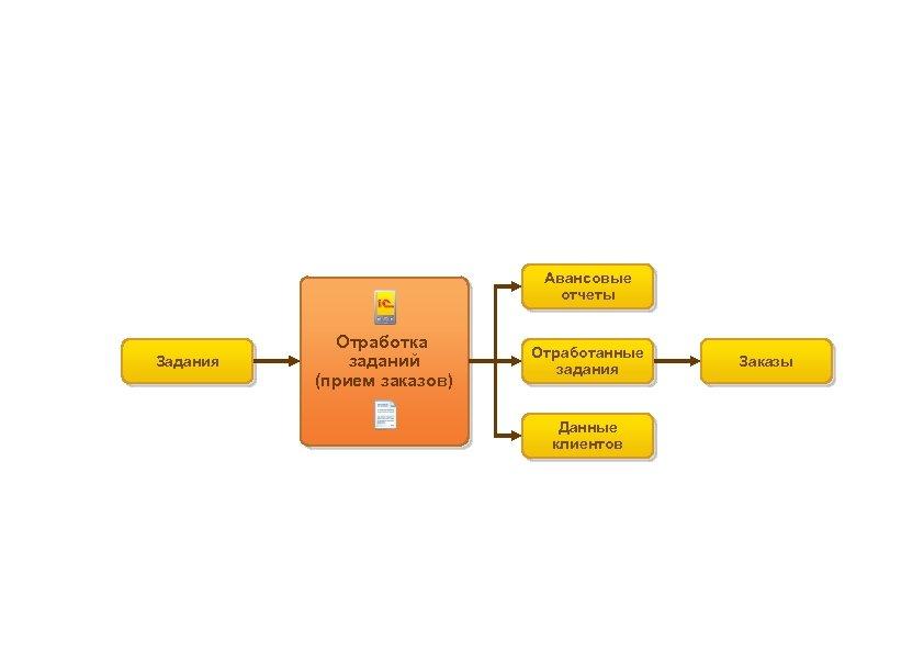 Работа с торговыми представителями Документооборот с использованием заданий Авансовые отчеты Задания Отработка заданий (прием
