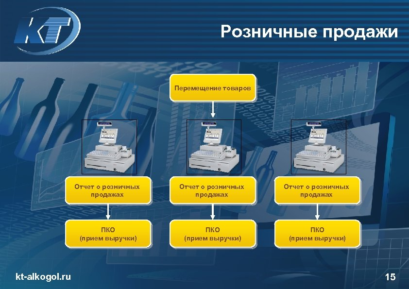 Розничные продажи Перемещение товаров Отчет о розничных продажах ПКО (прием выручки) kt-alkogol. ru Отчет