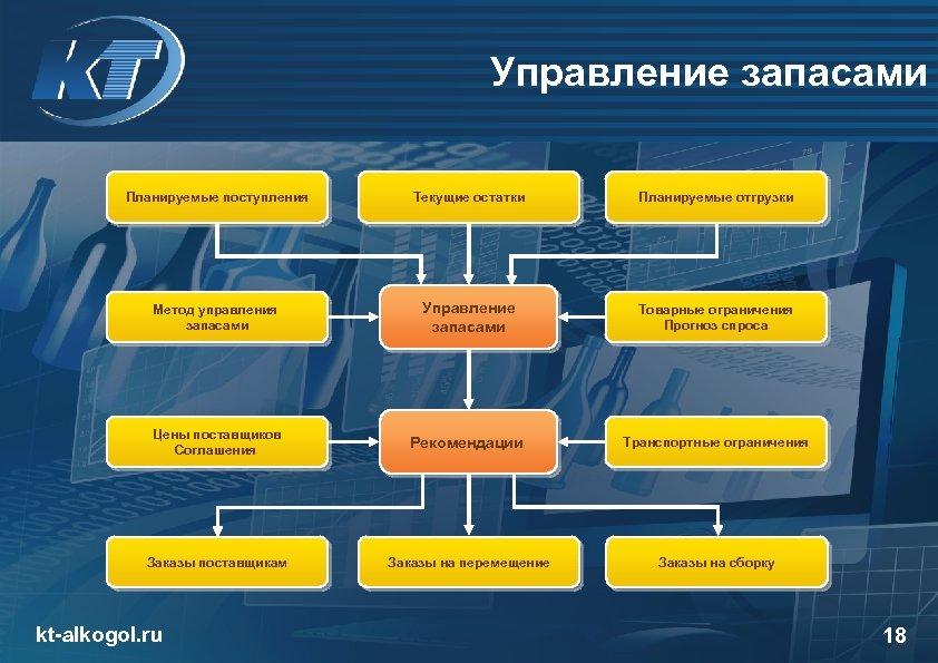 Управление запасами Планируемые поступления Текущие остатки Планируемые отгрузки Метод управления запасами Управление запасами Товарные