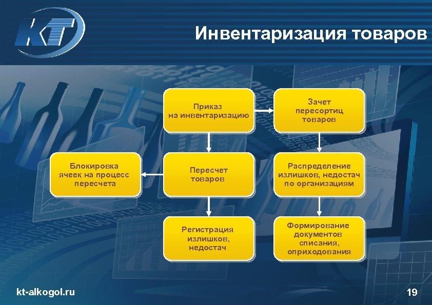Инвентаризация товаров Приказ на инвентаризацию kt-alkogol. ru Пересчет товаров Распределение излишков, недостач по организациям