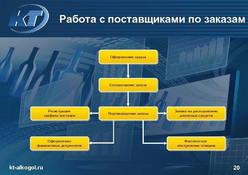 Работа с поставщиками по заказам Оформление заказа Согласование заказа Регистрация графика поставок Оформление финансовых