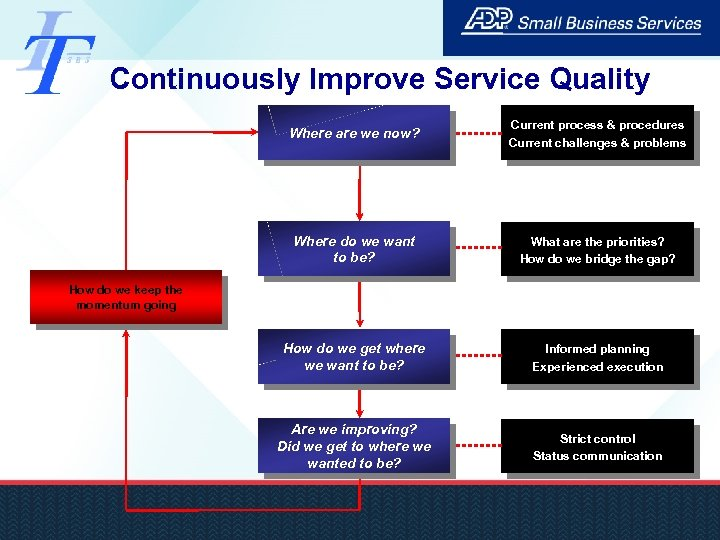 Continuously Improve Service Quality Where are we now? Current process & procedures Current challenges