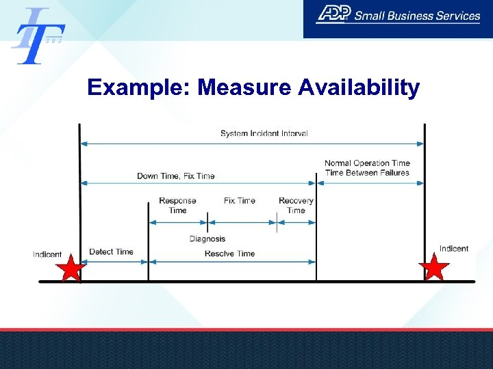Example: Measure Availability