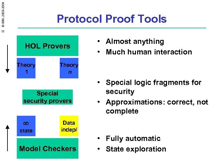 11 © IBM, 2003 -2004 Protocol Proof Tools HOL Provers Theory 1 Theory n