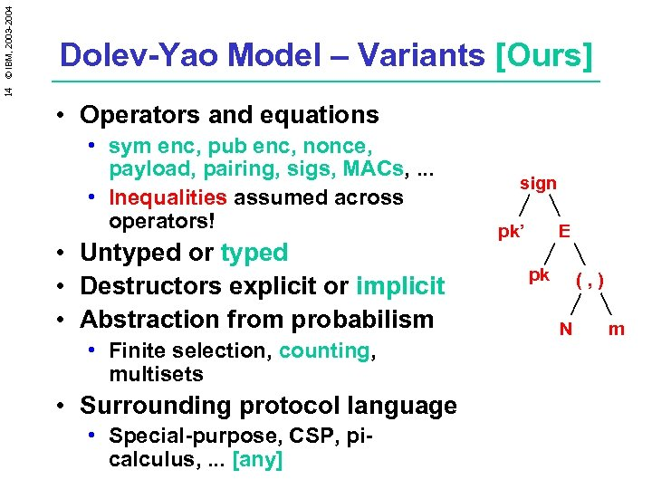 14 © IBM, 2003 -2004 Dolev-Yao Model – Variants [Ours] • Operators and equations