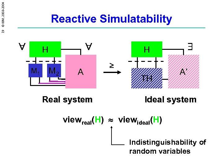 19 © IBM, 2003 -2004 Reactive Simulatability H M 1 M 2 A H