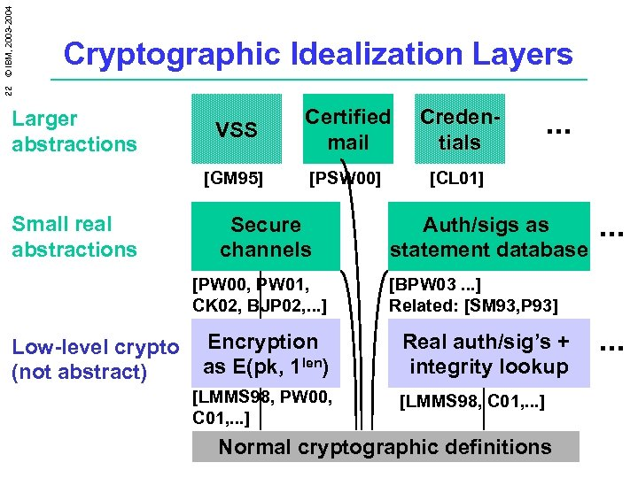 22 © IBM, 2003 -2004 Cryptographic Idealization Layers Small real abstractions VSS Certified mail