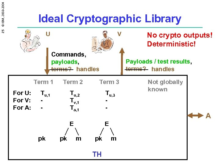 25 © IBM, 2003 -2004 Ideal Cryptographic Library U V Commands, payloads, terms? handles