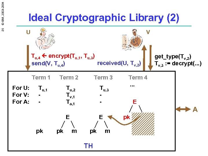 26 © IBM, 2003 -2004 Ideal Cryptographic Library (2) U V Tu, 4 encrypt(Tu,
