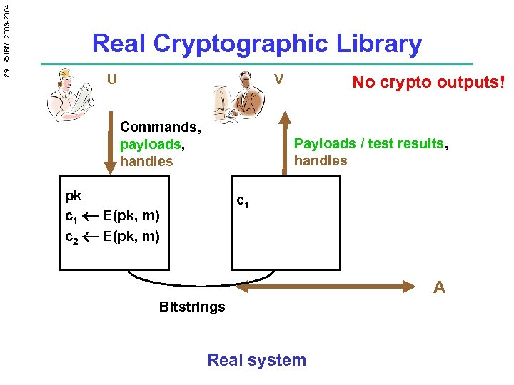 29 © IBM, 2003 -2004 Real Cryptographic Library U V Commands, payloads, handles No