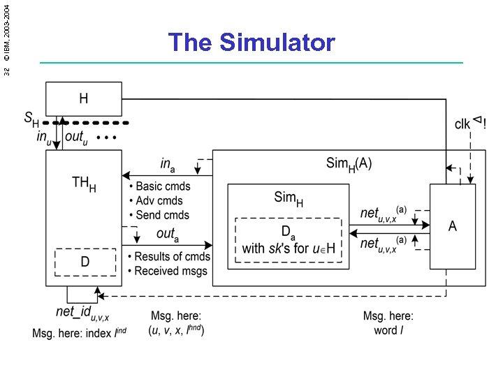 32 © IBM, 2003 -2004 The Simulator