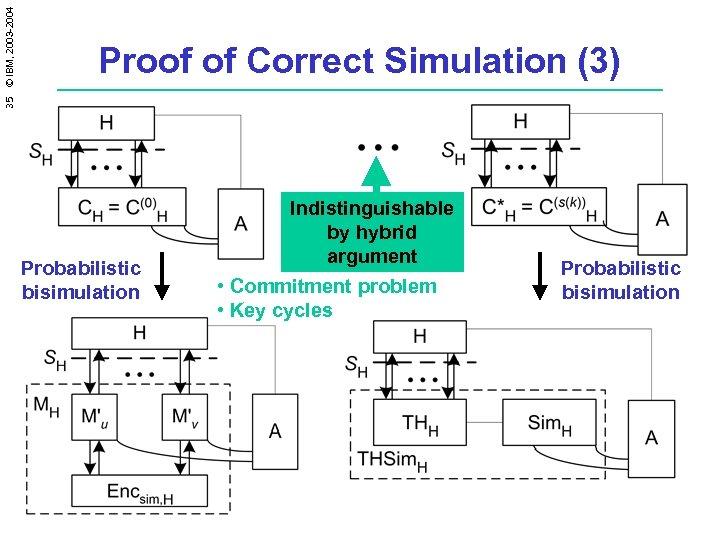 35 © IBM, 2003 -2004 Proof of Correct Simulation (3) Probabilistic bisimulation Indistinguishable by