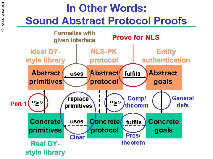 40 © IBM, 2003 -2004 In Other Words: Sound Abstract Protocol Proofs Formalize with