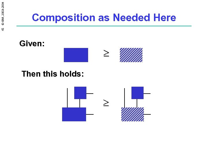 41 © IBM, 2003 -2004 Composition as Needed Here Given: ³ Then this holds: