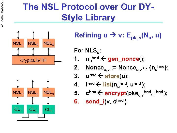 45 © IBM, 2003 -2004 The NSL Protocol over Our DYStyle Library Refining u