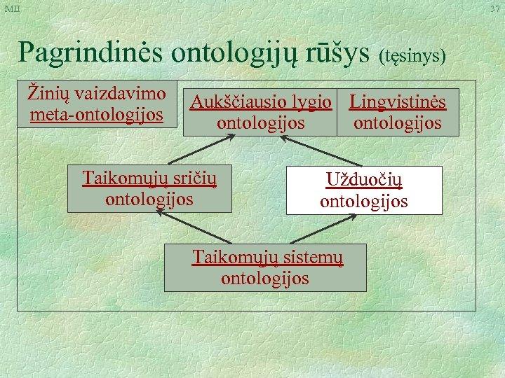 MII 37 Pagrindinės ontologijų rūšys (tęsinys) Žinių vaizdavimo meta-ontologijos Aukščiausio lygio Lingvistinės ontologijos Taikomųjų