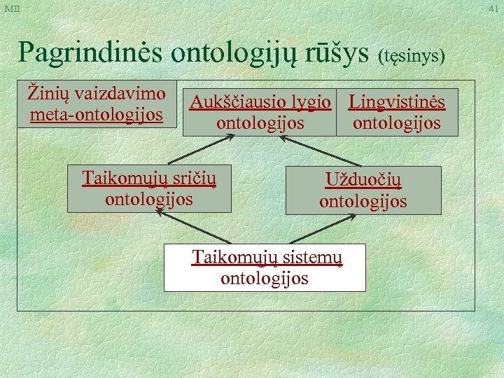 MII 41 Pagrindinės ontologijų rūšys (tęsinys) Žinių vaizdavimo meta-ontologijos Aukščiausio lygio Lingvistinės ontologijos Taikomųjų