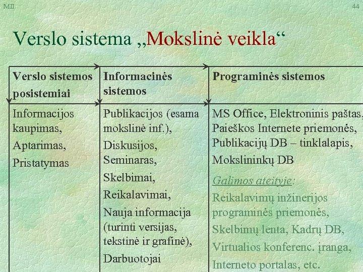 """MII 44 Verslo sistema """"Mokslinė veikla"""" Verslo sistemos Informacinės sistemos posistemiai Programinės sistemos Informacijos"""