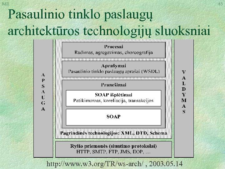 MII Pasaulinio tinklo paslaugų architektūros technologijų sluoksniai http: //www. w 3. org/TR/ws-arch/ , 2003.