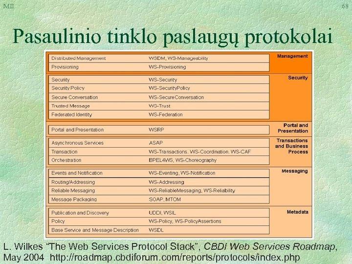"""MII Pasaulinio tinklo paslaugų protokolai L. Wilkes """"The Web Services Protocol Stack"""", CBDI Web"""