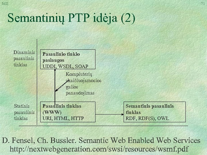 MII 71 Semantinių PTP idėja (2) Dinaminis pasaulinis tinklas Pasaulinio tinklo paslaugos UDDI, WSDL,