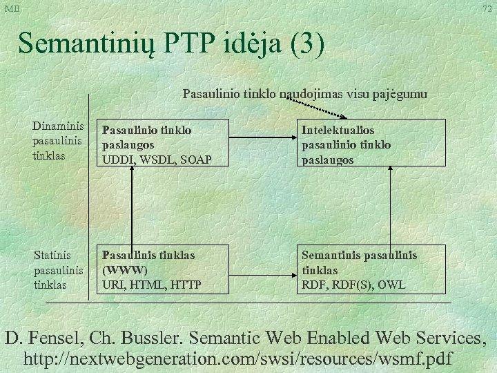 MII 72 Semantinių PTP idėja (3) Pasaulinio tinklo naudojimas visu pajėgumu Dinaminis pasaulinis tinklas