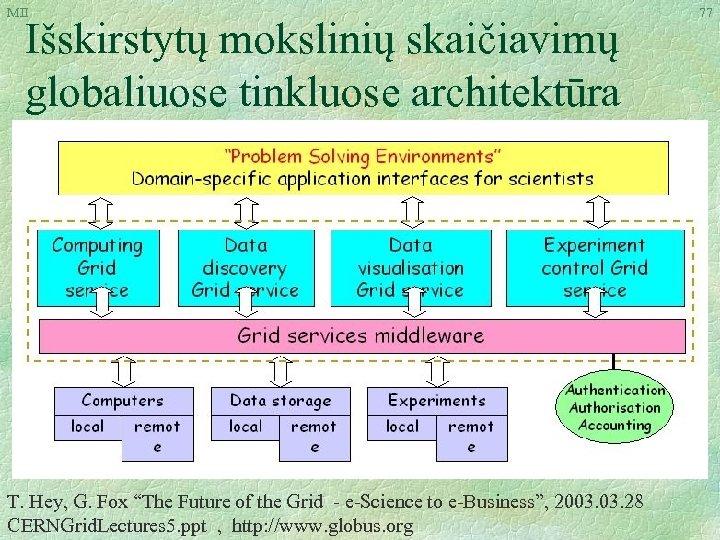 """MII Išskirstytų mokslinių skaičiavimų globaliuose tinkluose architektūra T. Hey, G. Fox """"The Future of"""