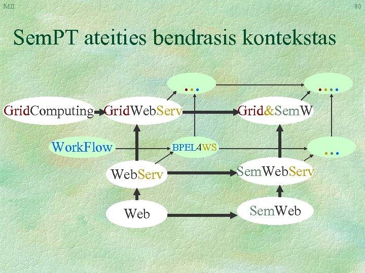 MII 80 Sem. PT ateities bendrasis kontekstas. . . Grid. Computing Grid. Web. Serv