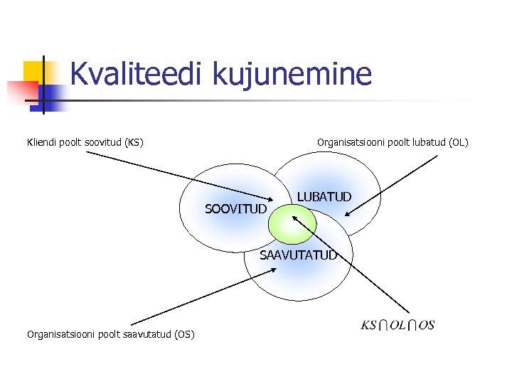 Kvaliteedi kujunemine Kliendi poolt soovitud (KS) Organisatsiooni poolt lubatud (OL) SOOVITUD LUBATUD SAAVUTATUD Organisatsiooni