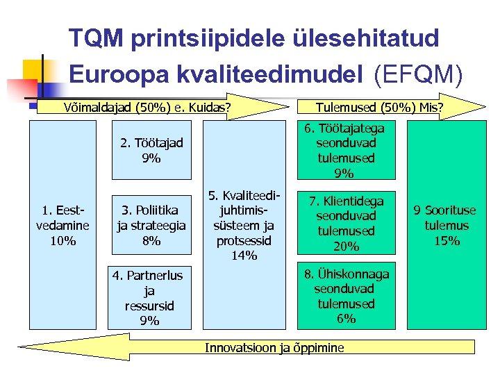 TQM printsiipidele ülesehitatud Euroopa kvaliteedimudel (EFQM) Võimaldajad (50%) e. Kuidas? 6. Töötajatega seonduvad tulemused