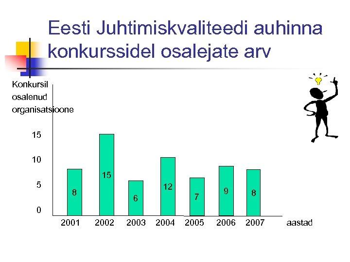 Eesti Juhtimiskvaliteedi auhinna konkurssidel osalejate arv Konkursil osalenud organisatsioone 15 10 15 5 12