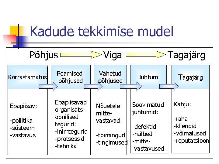 Kadude tekkimise mudel Põhjus Korrastamatus Ebapiisav: -poliitika -süsteem -vastavus Peamised põhjused Ebapiisavad organisatsioonilised tegurid: