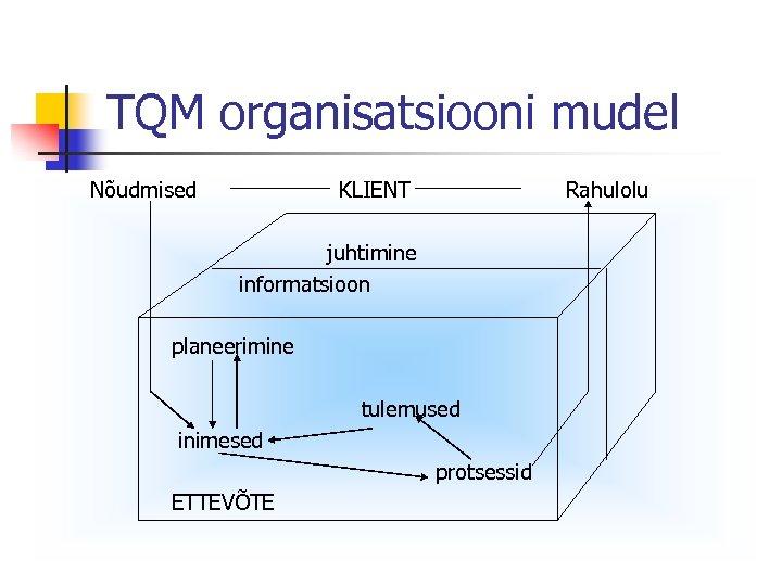 TQM organisatsiooni mudel Nõudmised KLIENT Rahulolu juhtimine informatsioon planeerimine tulemused inimesed protsessid ETTEVÕTE
