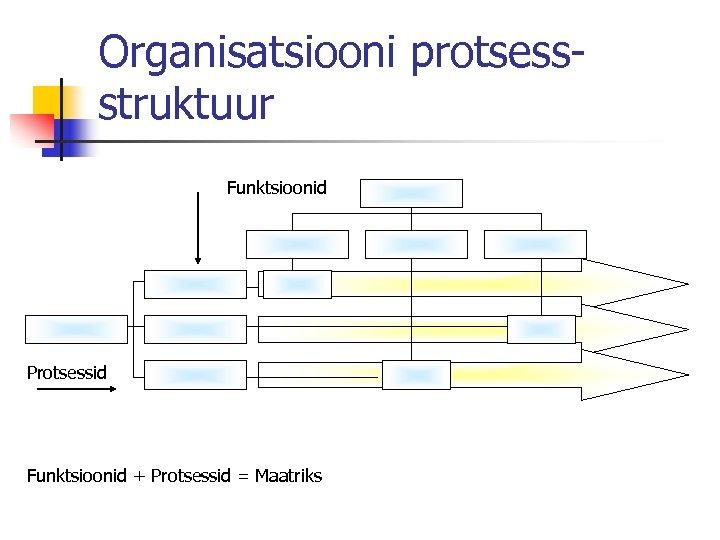 Organisatsiooni protsessstruktuur Funktsioonid Protsessid Funktsioonid + Protsessid = Maatriks