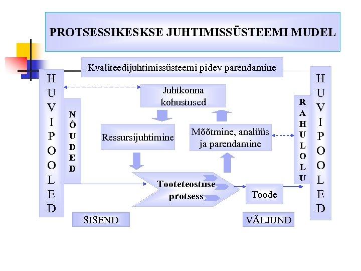 PROTSESSIKESKSE JUHTIMISSÜSTEEMI MUDEL H U V I P O O L E D Kvaliteedijuhtimissüsteemi
