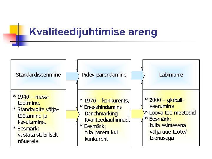 Kvaliteedijuhtimise areng Standardiseerimine * 1940 – masstootmine, * Standardite väljatöötamine ja kasutamine, * Eesmärk: