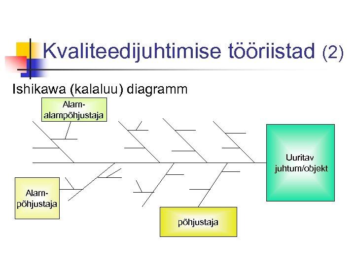 Kvaliteedijuhtimise tööriistad (2) Ishikawa (kalaluu) diagramm Alamalampõhjustaja Uuritav juhtum/objekt Alampõhjustaja