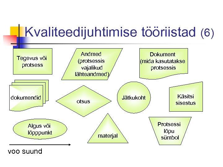 Kvaliteedijuhtimise tööriistad (6) Tegevus või protsess dokumendid Algus või lõpppunkt voo suund Andmed (protsessis