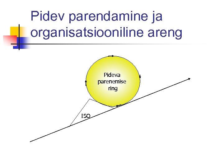 Pidev parendamine ja organisatsiooniline areng Pideva parenemise ring ISO