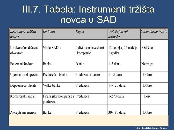 III. 7. Tabela: Instrumenti tržišta novca u SAD Copyright © 2004 South-Western