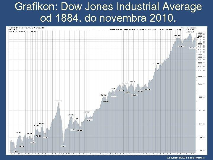 Grafikon: Dow Jones Industrial Average od 1884. do novembra 2010. Copyright © 2004 South-Western