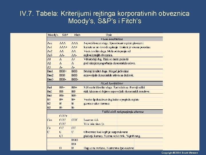 IV. 7. Tabela: Kriterijumi rejtinga korporativnih obveznica Moody's, S&P's i Fitch's Copyright © 2004