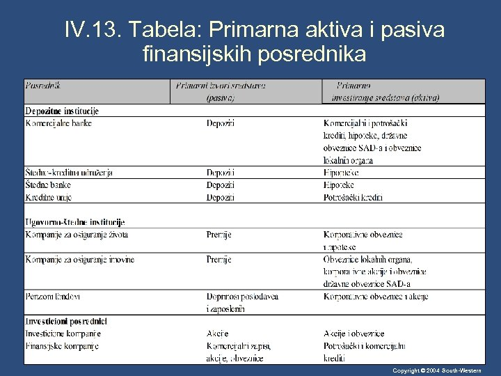 IV. 13. Tabela: Primarna aktiva i pasiva finansijskih posrednika Copyright © 2004 South-Western