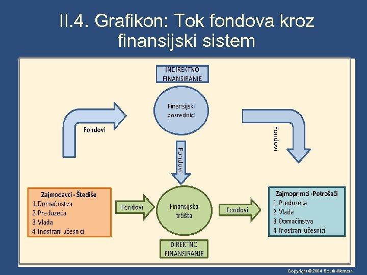 II. 4. Grafikon: Tok fondova kroz finansijski sistem Copyright © 2004 South-Western